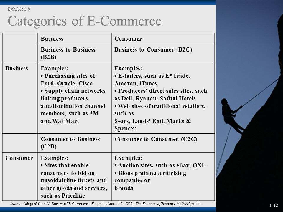 1-12 Exhibit 1.8 Categories of E-Commerce Source: Adapted from A Survey of E-Commerce: Shopping Around the Web, The Economist, February 26, 2000, p.