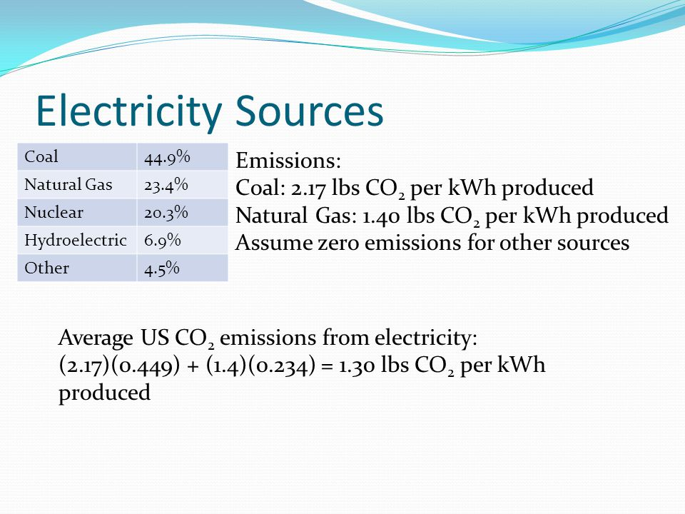 Electricity Sources Coal44.9% Natural Gas23.4% Nuclear20.3% Hydroelectric6.9% Other4.5% Emissions: Coal: 2.17 lbs CO 2 per kWh produced Natural Gas: 1.40 lbs CO 2 per kWh produced Assume zero emissions for other sources Average US CO 2 emissions from electricity: (2.17)(0.449) + (1.4)(0.234) = 1.30 lbs CO 2 per kWh produced