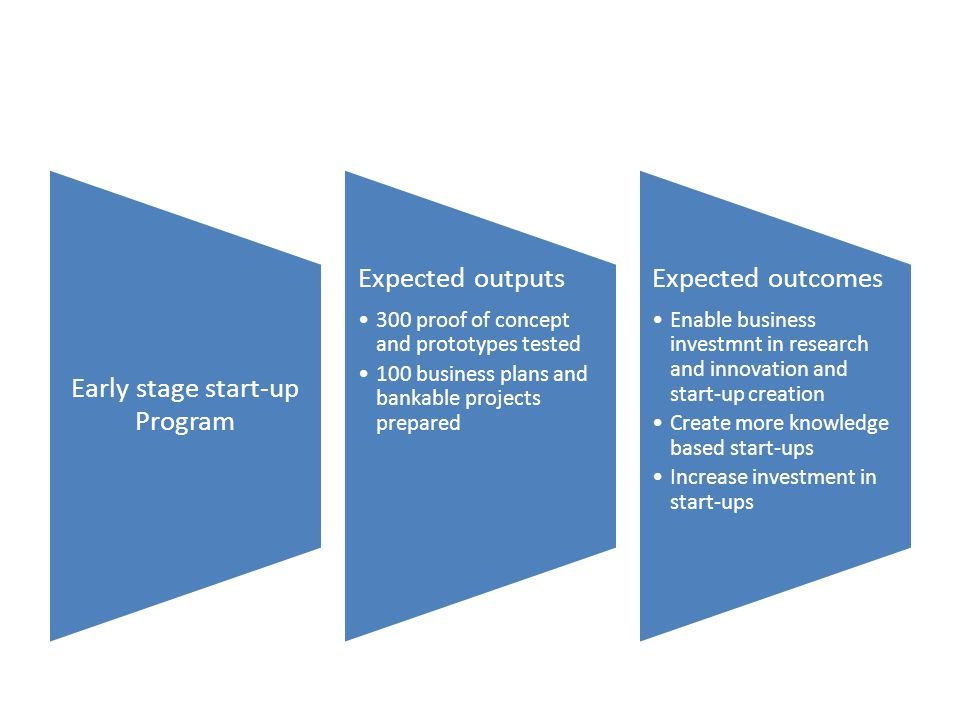 Early stage start-up Program Expected outputs 300 proof of concept and prototypes tested 100 business plans and bankable projects prepared Expected outcomes Enable business investmnt in research and innovation and start-up creation Create more knowledge based start-ups Increase investment in start-ups