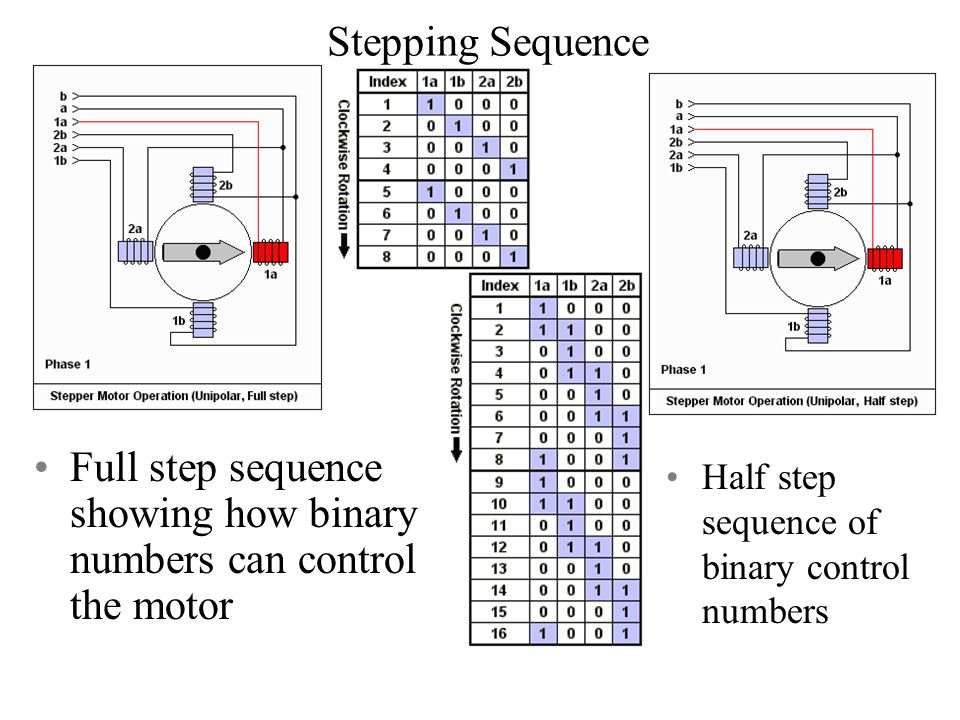 Stepping Sequence Full step sequence showing how binary numbers can control the motor Half step sequence of binary control numbers