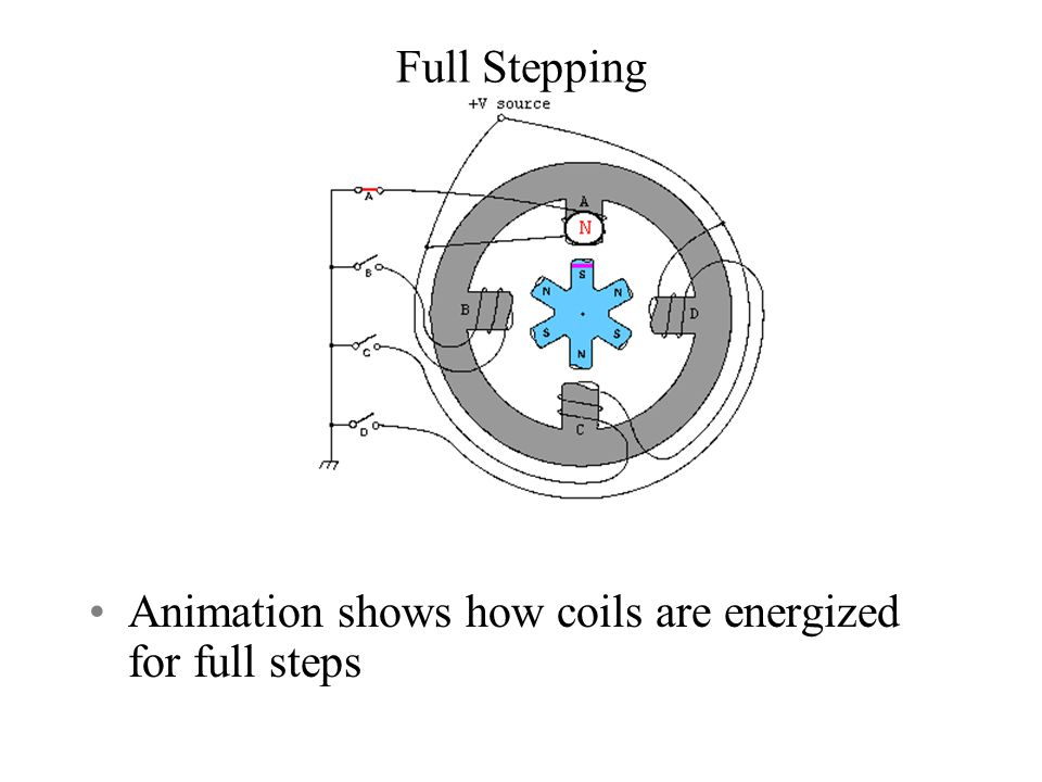 Full Stepping Animation shows how coils are energized for full steps