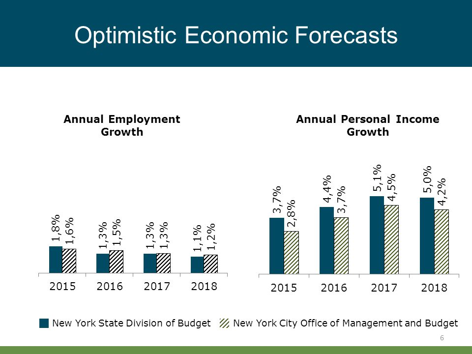New York City & New York State Budget Briefing June 23, ppt