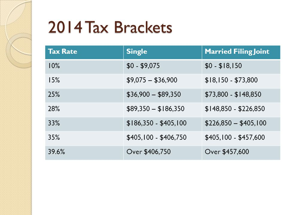 2014 Tax Brackets Tax RateSingleMarried Filing Joint 10%$0 - $9,075$0 - $18,150 15%$9,075 – $36,900$18,150 - $73,800 25%$36,900 – $89,350$73,800 - $148,850 28%$89,350 – $186,350$148,850 - $226,850 33%$186,350 - $405,100$226,850 – $405,100 35%$405,100 - $406,750$405,100 - $457, %Over $406,750Over $457,600