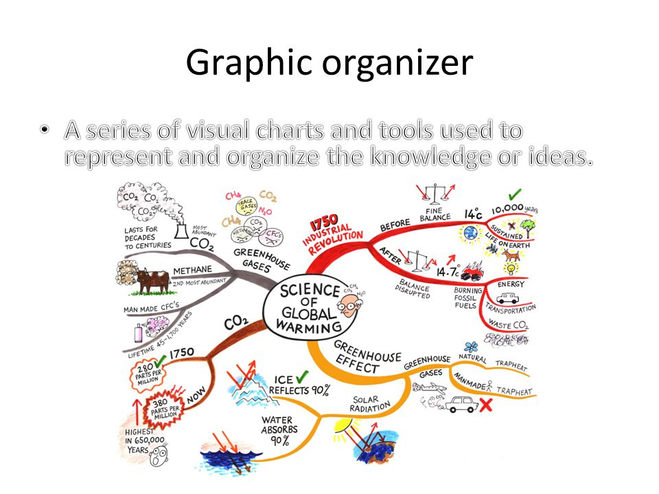 Graphic Organizers Graphic Organizer Types Sofware For G O Xmind