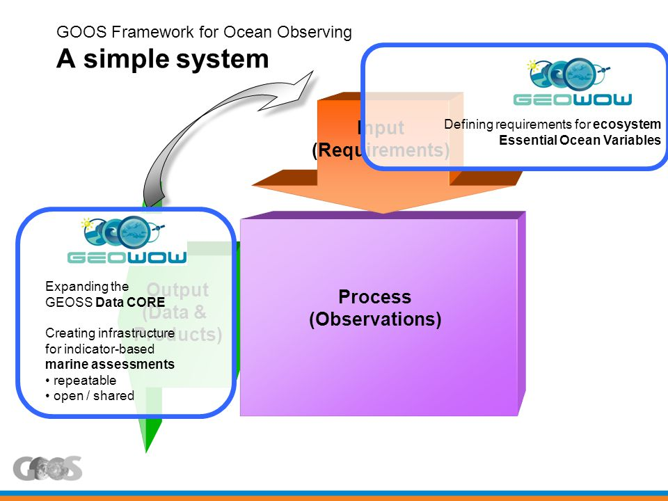 Input (Requirements) Output (Data & Products) Process (Observations) GOOS Framework for Ocean Observing A simple system Defining requirements for ecosystem Essential Ocean Variables Expanding the GEOSS Data CORE Creating infrastructure for indicator-based marine assessments repeatable open / shared