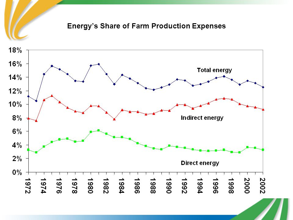 Energy's Share of Farm Production Expenses