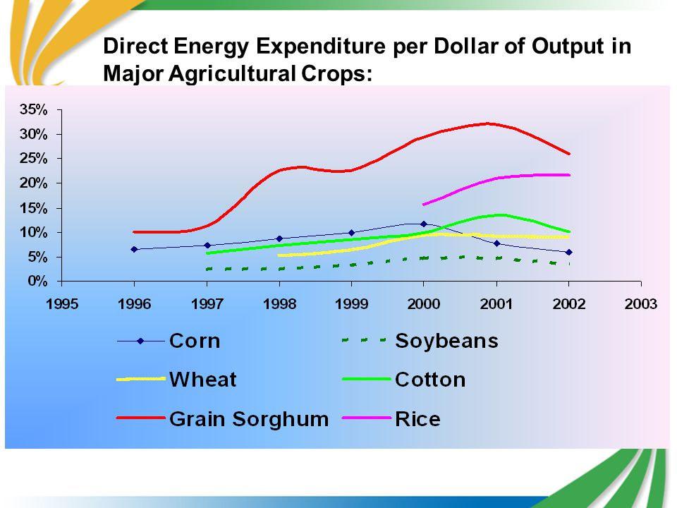Direct Energy Expenditure per Dollar of Output in Major Agricultural Crops: