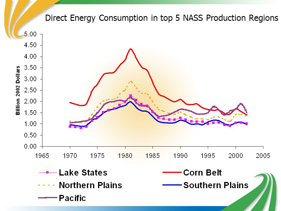 Direct Energy Consumption in top 5 NASS Production Regions