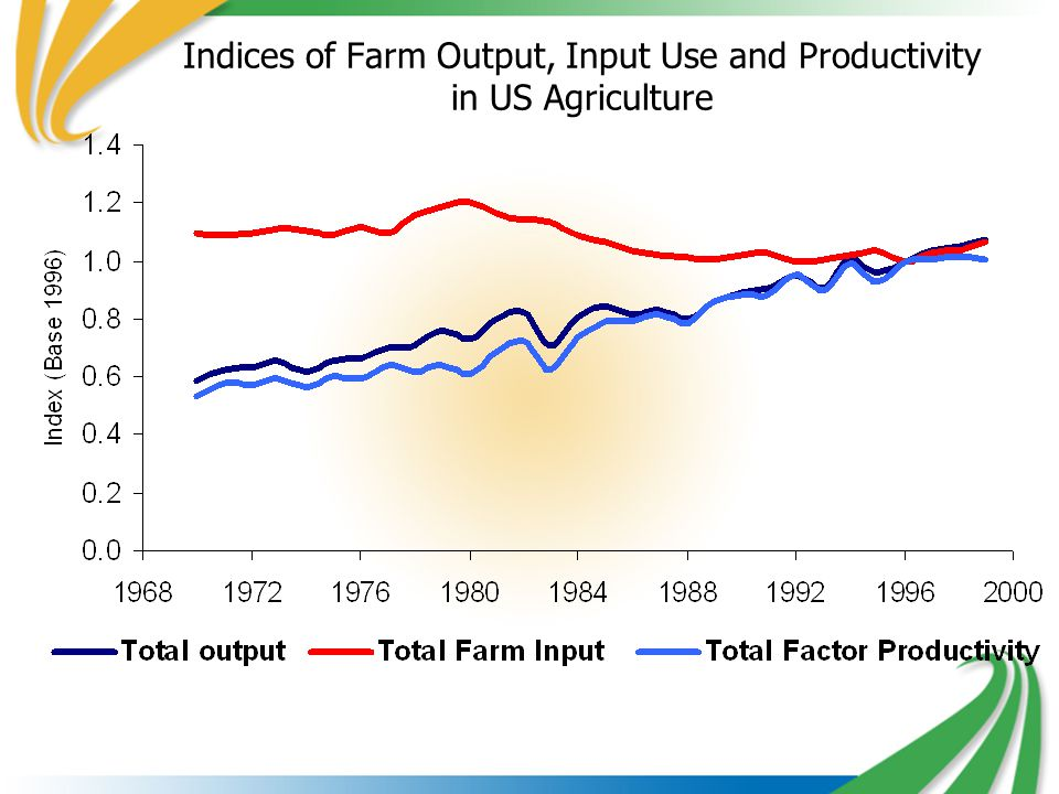 Indices of Farm Output, Input Use and Productivity in US Agriculture