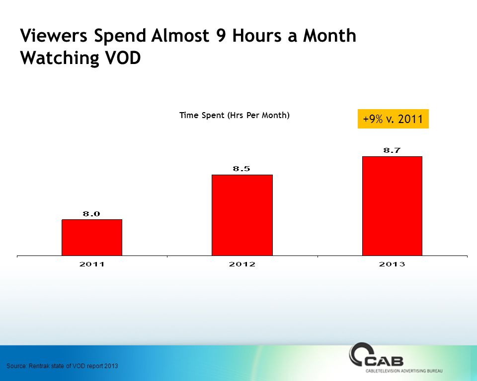 Viewers Spend Almost 9 Hours a Month Watching VOD Time Spent (Hrs Per Month) Source: Rentrak state of VOD report % v.