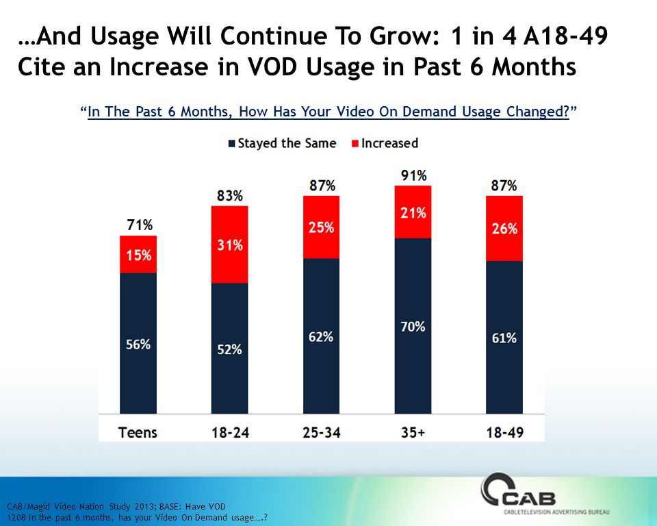 In The Past 6 Months, How Has Your Video On Demand Usage Changed …And Usage Will Continue To Grow: 1 in 4 A18-49 Cite an Increase in VOD Usage in Past 6 Months CAB/Magid Video Nation Study 2013; BASE: Have VOD 1208 In the past 6 months, has your Video On Demand usage….