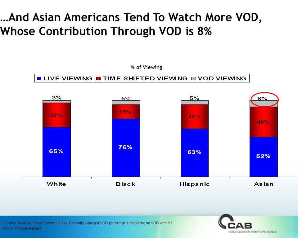 …And Asian Americans Tend To Watch More VOD, Whose Contribution Through VOD is 8% % of Viewing Source: Nielsen Cross Platform 1Q14; Recently Telecast VOD (pgm that is delivered on VOD within 7 day of original telecast