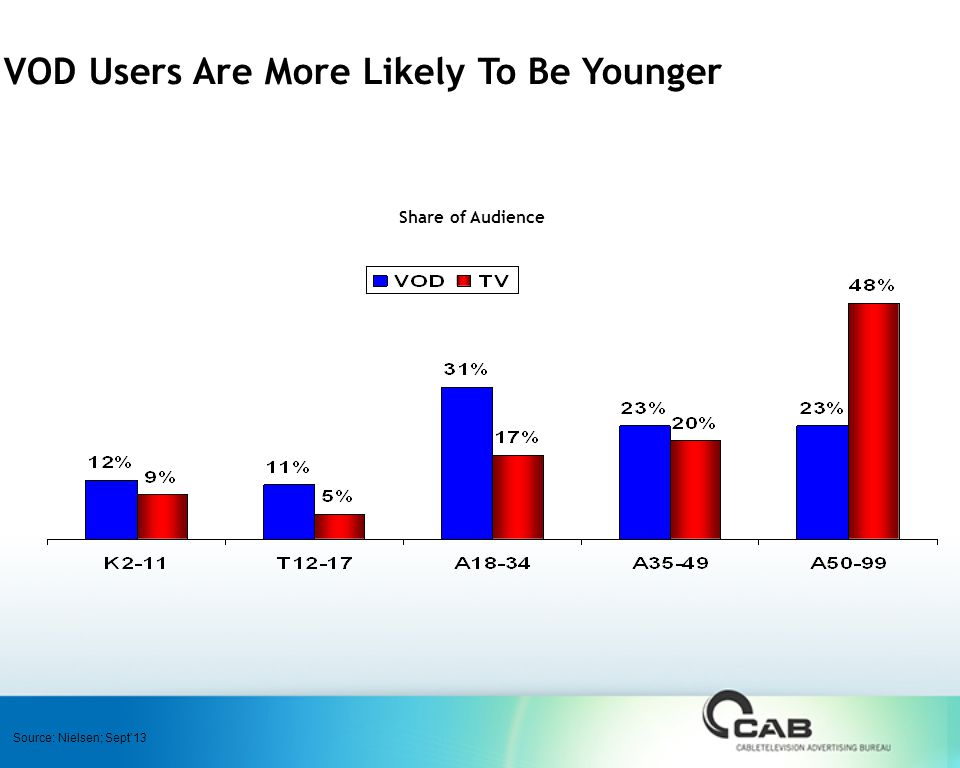 VOD Users Are More Likely To Be Younger Share of Audience Source: Nielsen; Sept'13