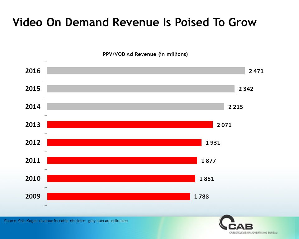 Video On Demand Revenue Is Poised To Grow PPV/VOD Ad Revenue (in millions) Source: SNL Kagan; revenue for cable, dbs,telco ; grey bars are estimates
