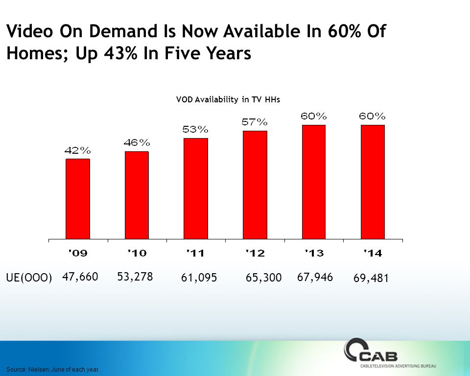 Video On Demand Is Now Available In 60% Of Homes; Up 43% In Five Years VOD Availability in TV HHs Source: Nielsen; June of each year.