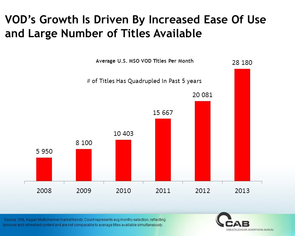 VOD's Growth Is Driven By Increased Ease Of Use and Large Number of Titles Available Average U.S.
