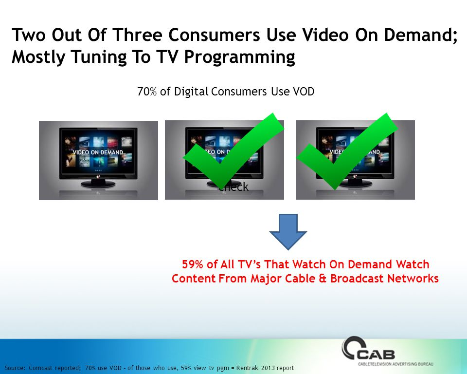Two Out Of Three Consumers Use Video On Demand; Mostly Tuning To TV Programming check Source: Comcast reported; 70% use VOD – of those who use, 59% view tv pgm = Rentrak 2013 report 70% of Digital Consumers Use VOD 59% of All TV's That Watch On Demand Watch Content From Major Cable & Broadcast Networks