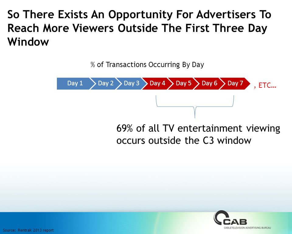 So There Exists An Opportunity For Advertisers To Reach More Viewers Outside The First Three Day Window Source: Rentrak 2013 report 69% of all TV entertainment viewing occurs outside the C3 window Day 1Day 2Day 3Day 4Day 5Day 6Day 7 % of Transactions Occurring By Day, ETC…