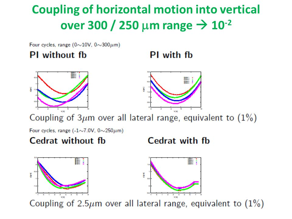 Coupling of horizontal motion into vertical over 300 / 250  m range  10 -2