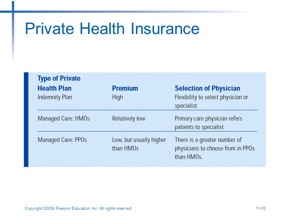 Copyright ©2004 Pearson Education, Inc. All rights reserved Private Health Insurance