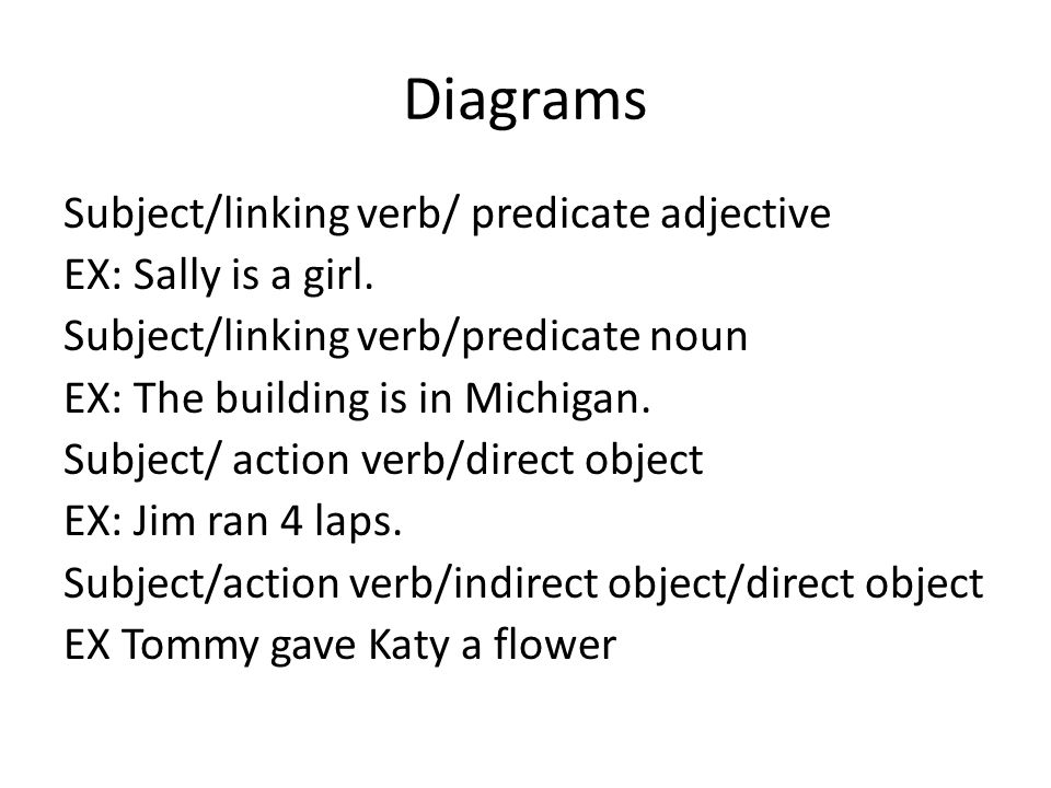Grammar powerpoint by jessica becenti how to diagram a sentence to 3 diagrams subjectlinking verb ccuart Images