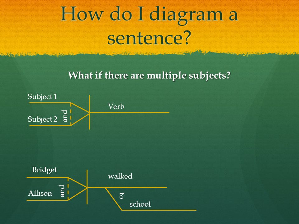 How to diagram sentences 9h english ms bauer what is a sentence 16 how do i diagram a sentence what if there are multiple subjects ccuart Choice Image