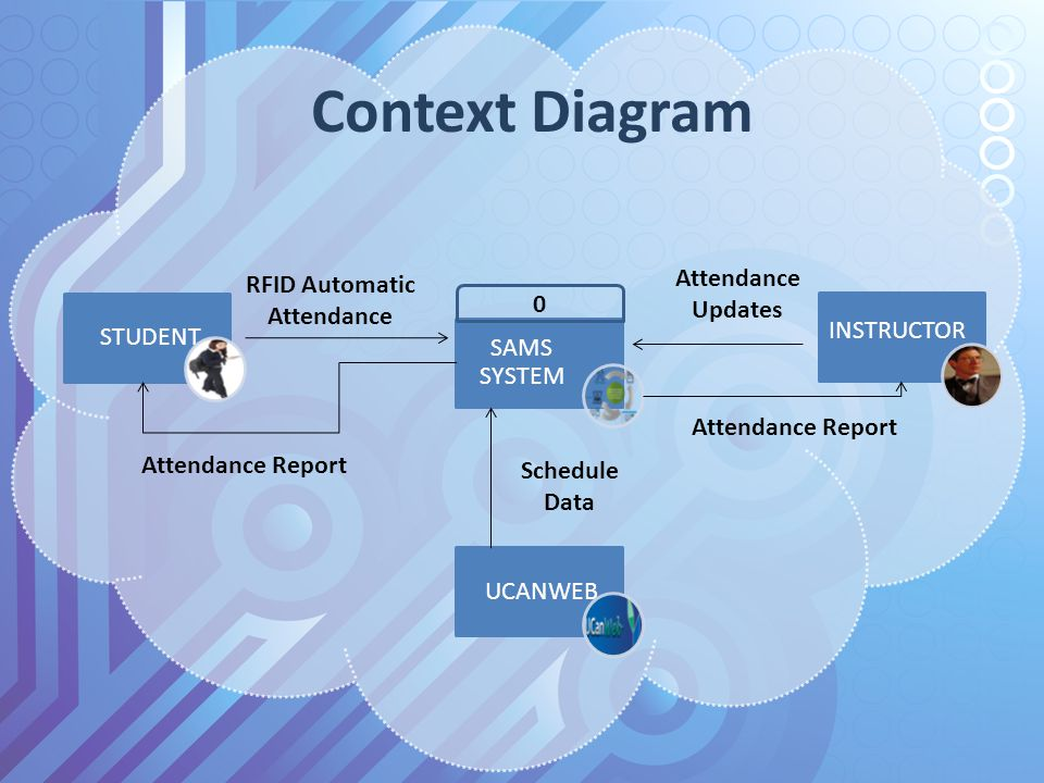 study of related literature student attendance monitoring system Cabang et al (2003) developed the 'computerized students record monitoring system of siniloan national high school, computerized student data will be exceedingly helped to the user through continuous management of the school.