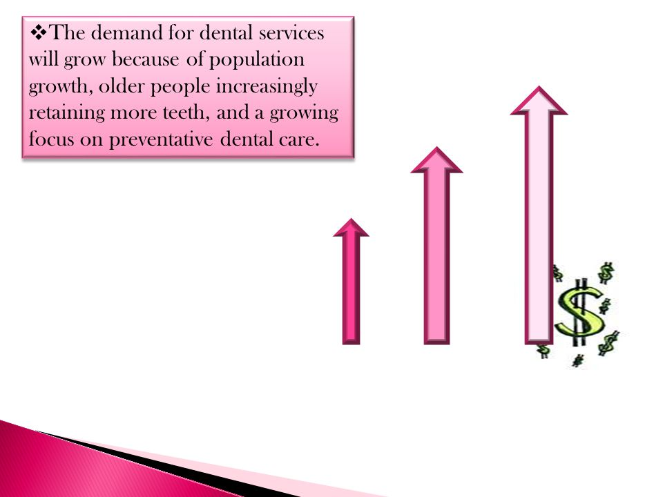 The demand for dental services will grow because of population growth, older people increasingly retaining more teeth, and a growing focus on preventative dental care.