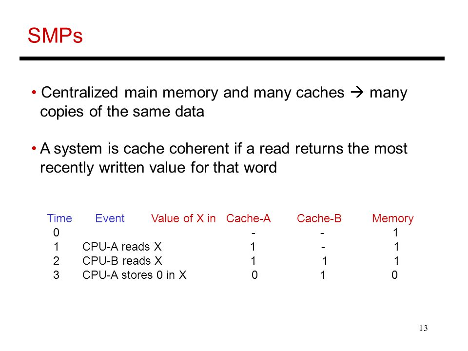 13 SMPs Centralized main memory and many caches  many copies of the same data A system is cache coherent if a read returns the most recently written value for that word Time Event Value of X in Cache-A Cache-B Memory CPU-A reads X CPU-B reads X CPU-A stores 0 in X 0 1 0