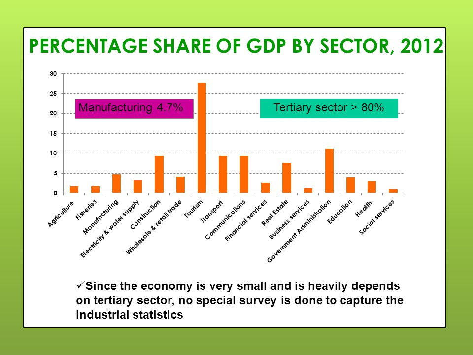 PERCENTAGE SHARE OF GDP BY SECTOR, 2012 Tertiary sector > 80% Manufacturing 4.7% Since the economy is very small and is heavily depends on tertiary sector, no special survey is done to capture the industrial statistics