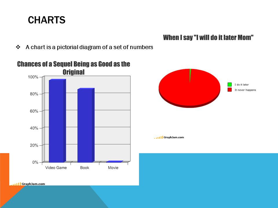 CHARTS  A chart is a pictorial diagram of a set of numbers