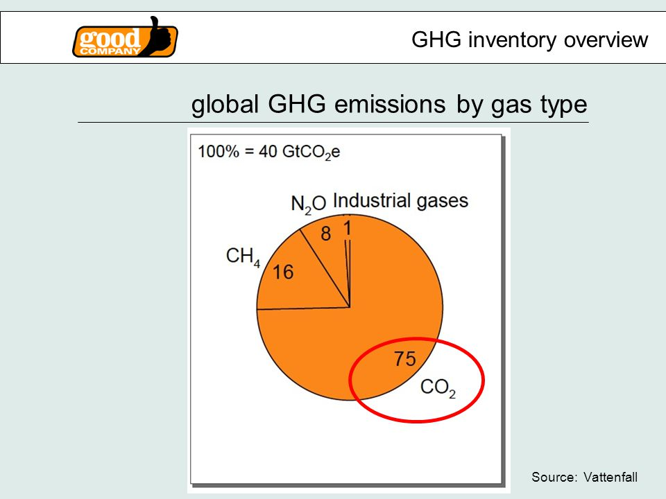 global GHG emissions by gas type Source: Vattenfall GHG inventory overview