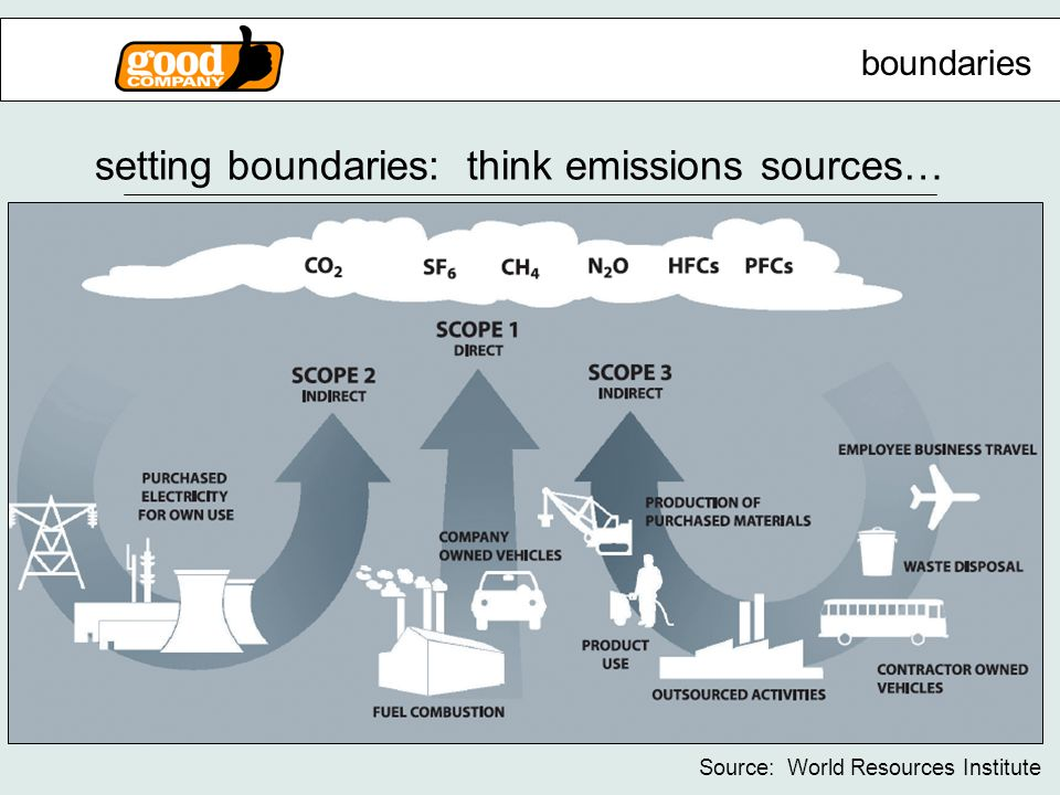 setting boundaries: think emissions sources… Source: World Resources Institute boundaries