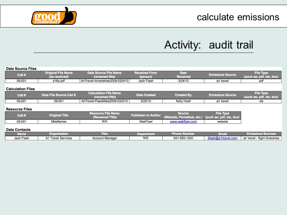 calculate emissions Activity: audit trail