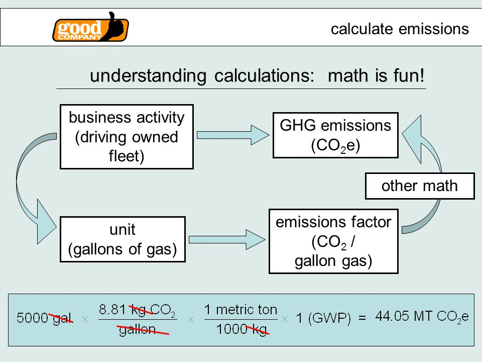business activity (driving owned fleet) GHG emissions (CO 2 e) unit (gallons of gas) understanding calculations: math is fun.