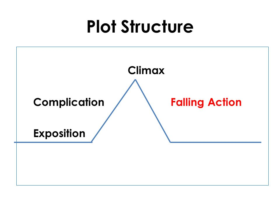 Plot Structure Climax Complication Falling Action Exposition