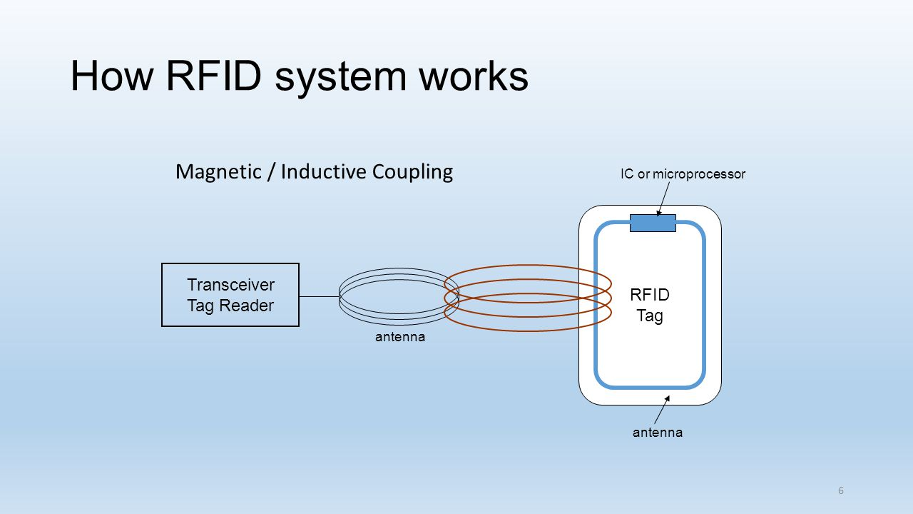 How RFID system works Magnetic / Inductive Coupling Transceiver Tag Reader antenna RFID Tag IC or microprocessor antenna 6
