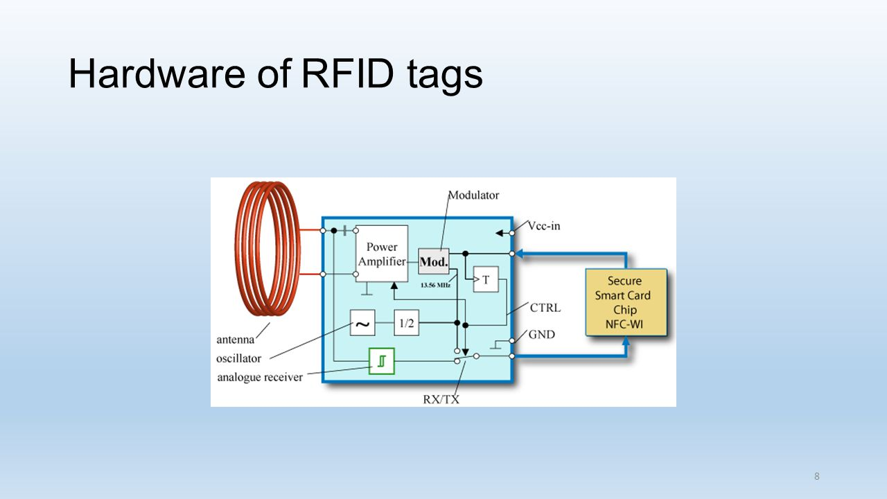 Hardware of RFID tags 8