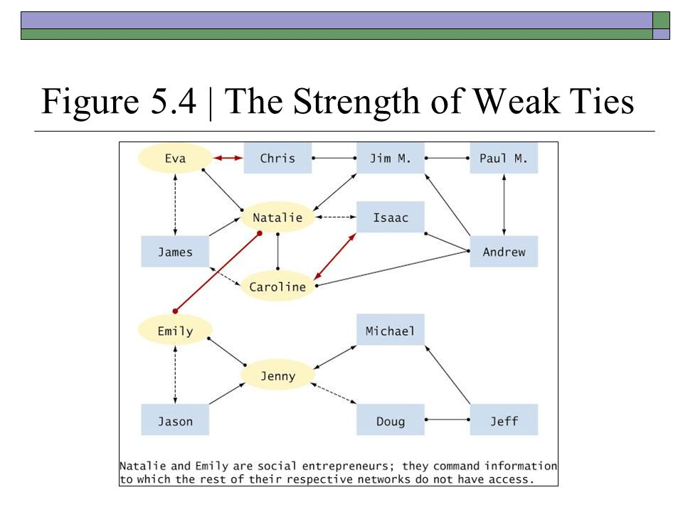 Figure 5.4 | The Strength of Weak Ties