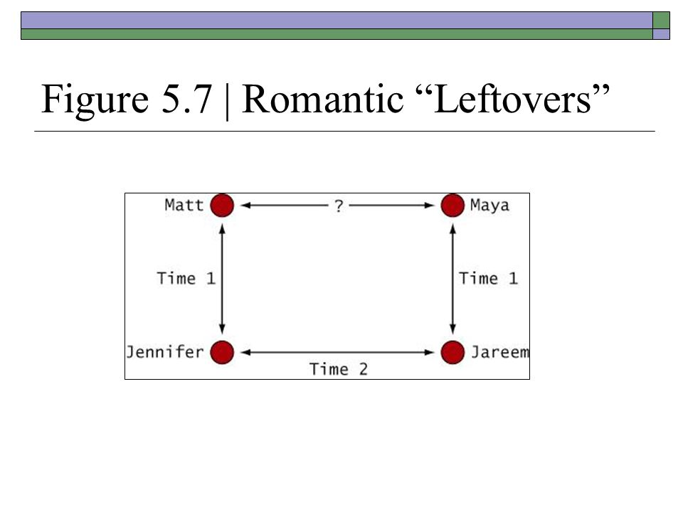 Figure 5.7 | Romantic Leftovers