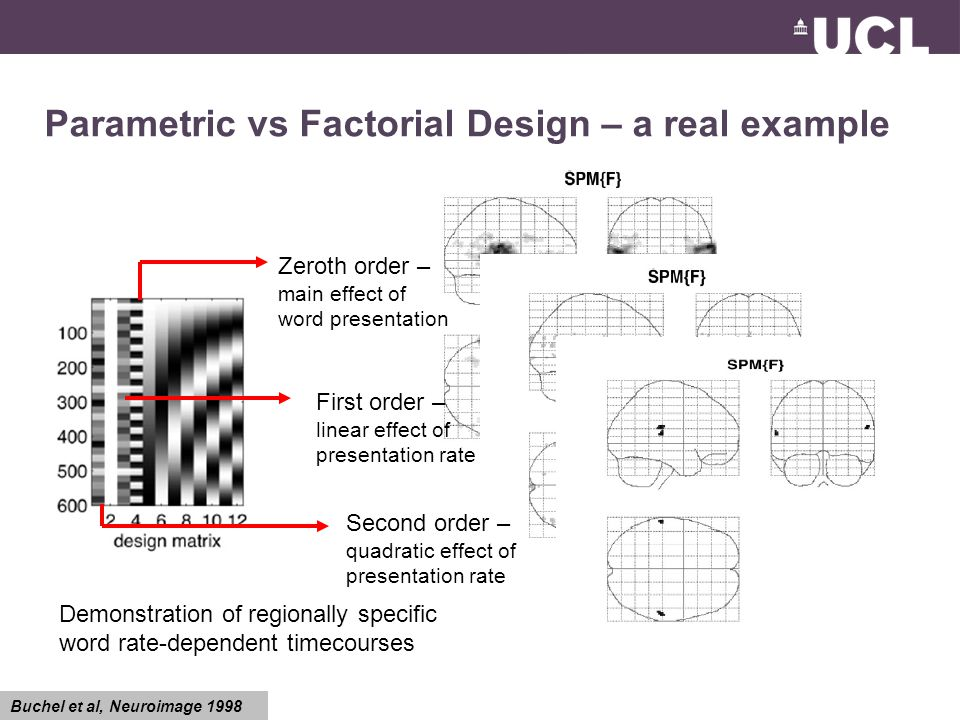 Parametric vs Factorial Design – a real example Zeroth order – main effect of word presentation First order – linear effect of presentation rate Second order – quadratic effect of presentation rate Buchel et al, Neuroimage 1998 Demonstration of regionally specific word rate-dependent timecourses