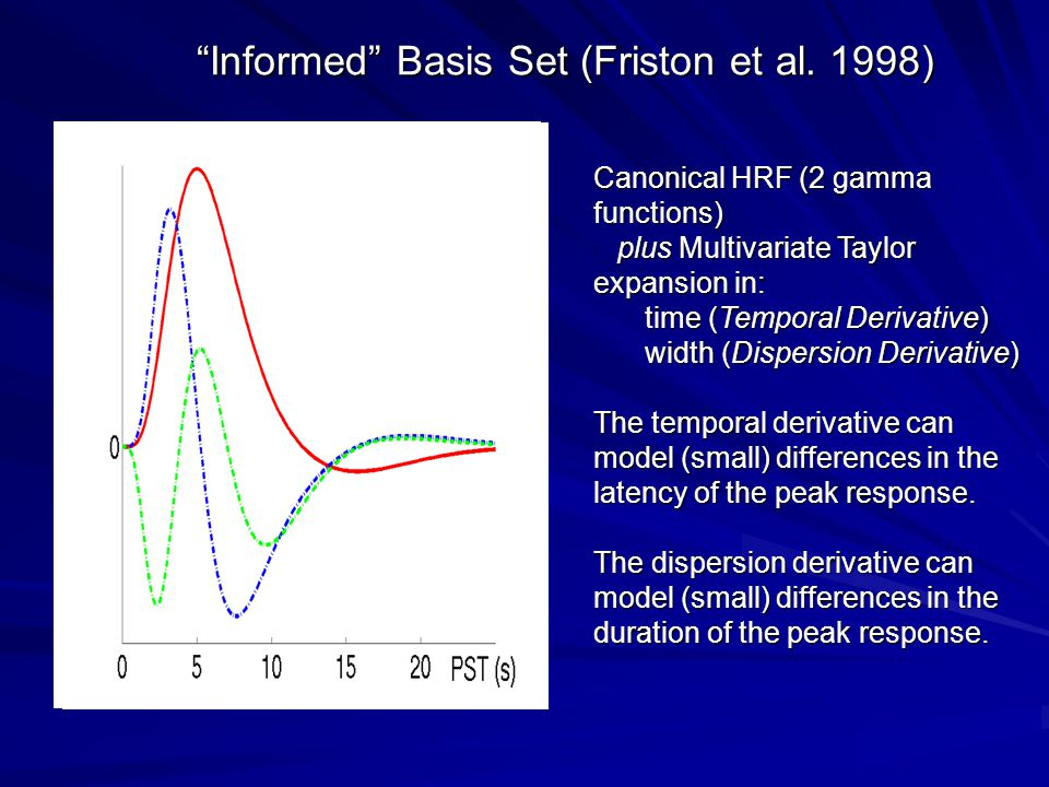 Canonical HRF (2 gamma functions) plus Multivariate Taylor expansion in: plus Multivariate Taylor expansion in: time (Temporal Derivative) width (Dispersion Derivative) The temporal derivative can model (small) differences in the latency of the peak response.