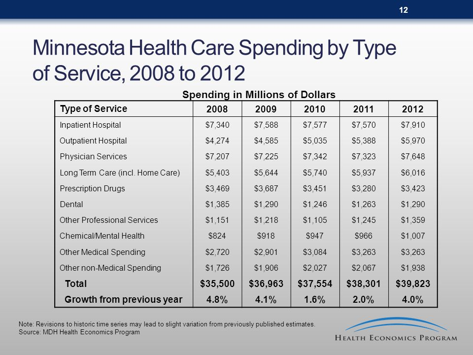 12 Minnesota Health Care Spending by Type of Service, 2008 to 2012 Spending in Millions of Dollars Type of Service Inpatient Hospital$7,340$7,588$7,577$7,570$7,910 Outpatient Hospital$4,274$4,585$5,035$5,388$5,970 Physician Services$7,207$7,225$7,342$7,323$7,648 Long Term Care (incl.