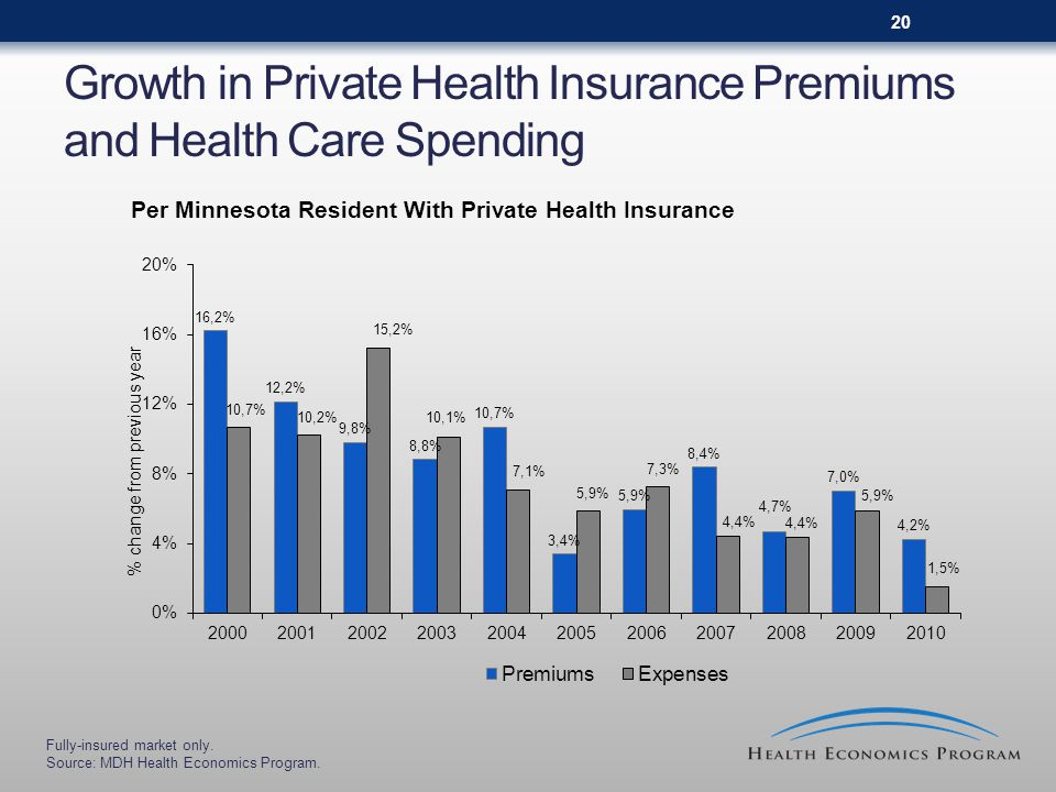 20 Growth in Private Health Insurance Premiums and Health Care Spending Fully-insured market only.