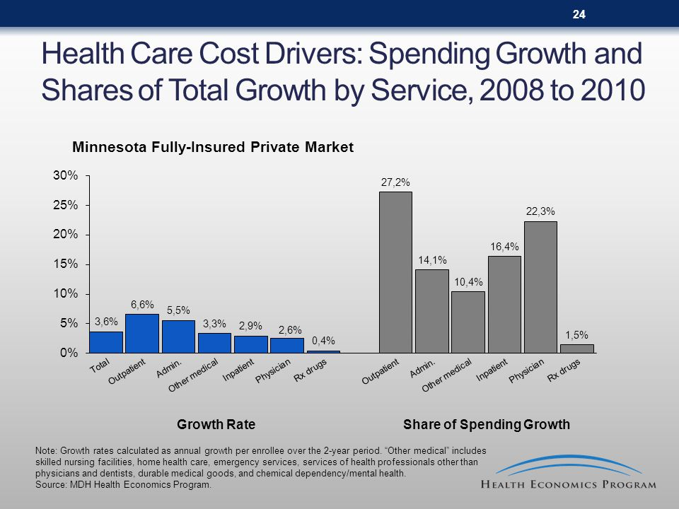 24 Health Care Cost Drivers: Spending Growth and Shares of Total Growth by Service, 2008 to 2010 Growth RateShare of Spending Growth Note: Growth rates calculated as annual growth per enrollee over the 2-year period.