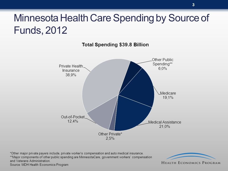 3 Minnesota Health Care Spending by Source of Funds, 2012 Total Spending $39.8 Billion *Other major private payers include, private worker's compensation and auto medical insurance.