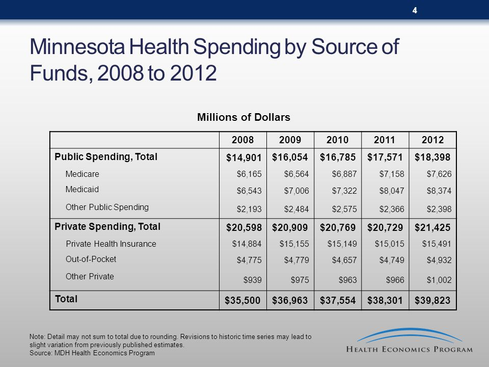 4 Minnesota Health Spending by Source of Funds, 2008 to 2012 Millions of Dollars Public Spending, Total $14,901 $16,054$16,785$17,571$18,398 Medicare $6,165$6,564$6,887$7,158$7,626 Medicaid $6,543$7,006$7,322$8,047$8,374 Other Public Spending $2,193$2,484$2,575$2,366$2,398 Private Spending, Total $20,598 $20,909$20,769$20,729$21,425 Private Health Insurance $14,884$15,155$15,149$15,015$15,491 Out-of-Pocket $4,775$4,779$4,657$4,749$4,932 Other Private $939$975$963$966$1,002 Total $35,500 $36,963$37,554$38,301$39,823 Note: Detail may not sum to total due to rounding.