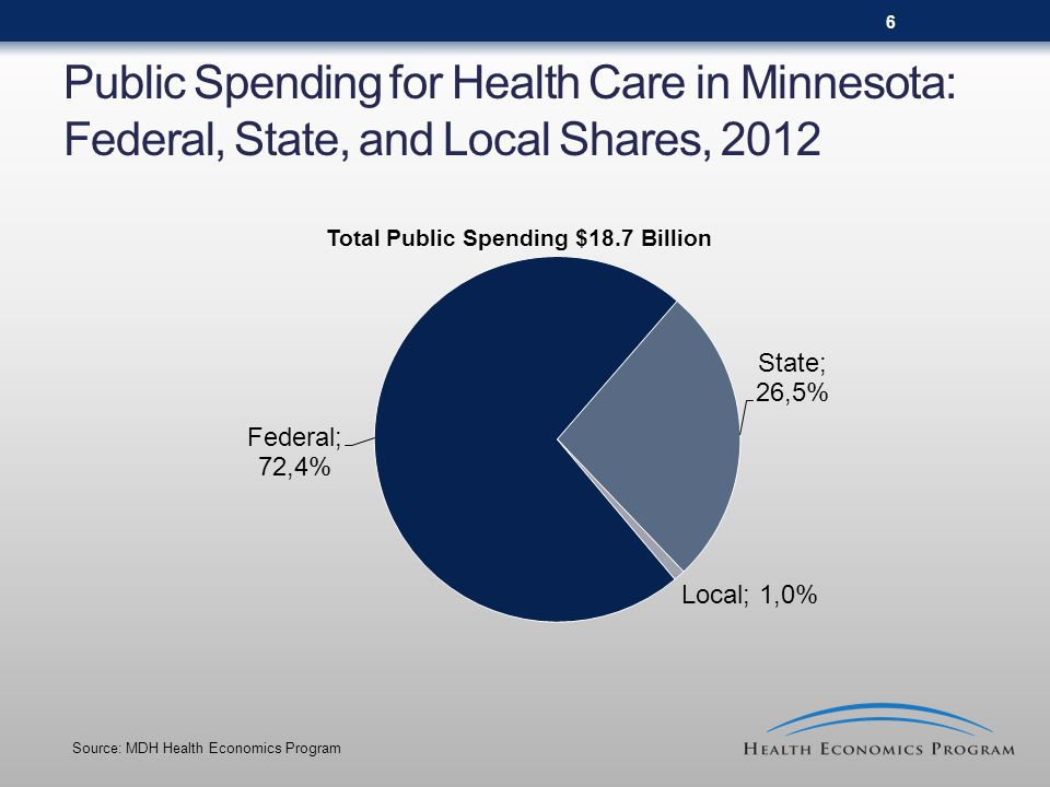 6 Public Spending for Health Care in Minnesota: Federal, State, and Local Shares, 2012 Total Public Spending $18.7 Billion Source: MDH Health Economics Program