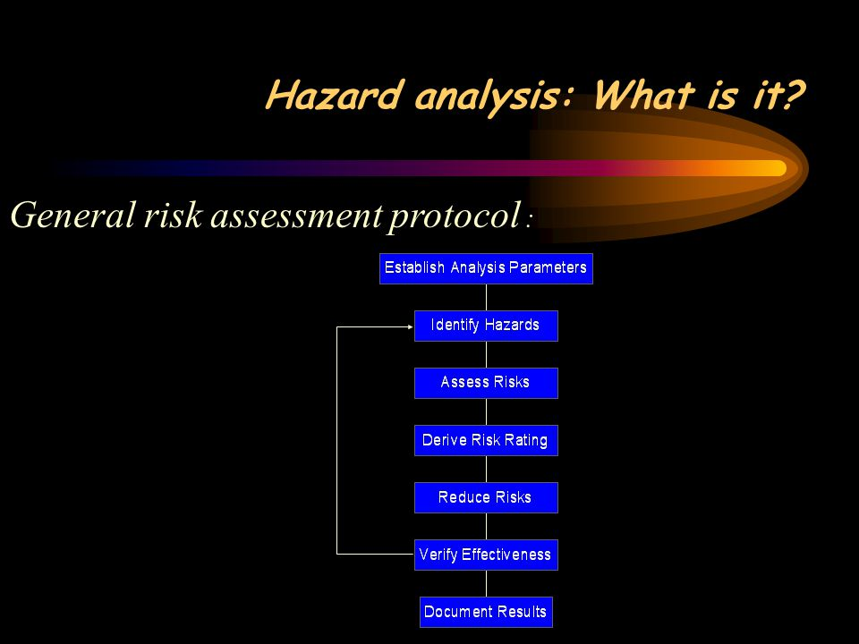 Hazard analysis: What is it General risk assessment protocol :