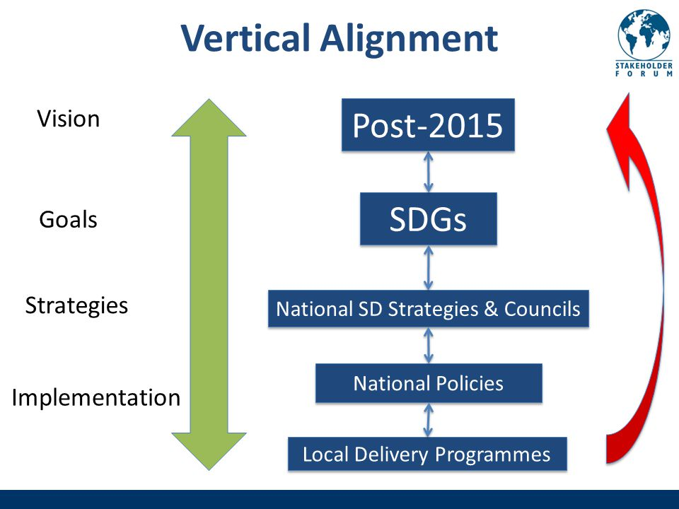 Vertical Alignment Vision Goals Implementation SDGs National SD Strategies & Councils National Policies Post-2015 Local Delivery Programmes Strategies